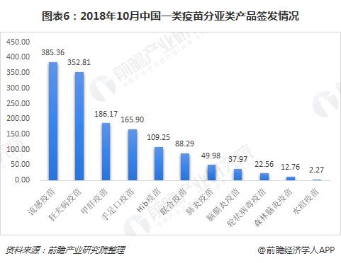 图表6:2018年10月中国一类疫苗分亚类产品签发情况