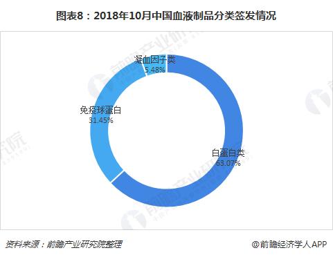 图表8:2018年10月中国血液制品分类签发情况
