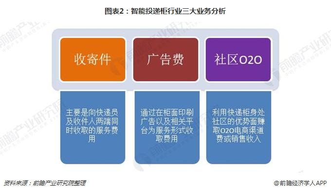 图表2:智能投递柜行业三大业务分析