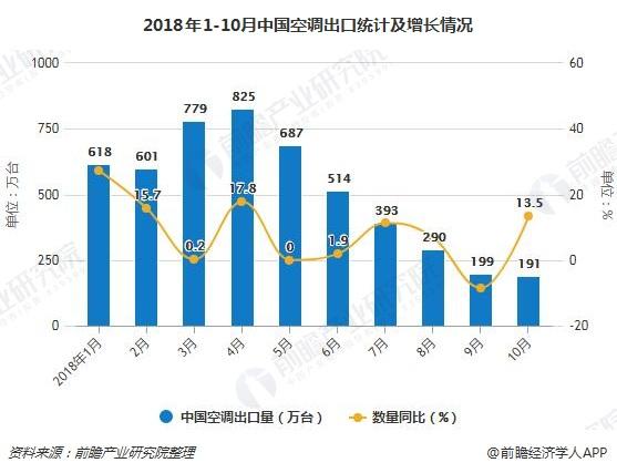 2018年1-10月中国空调出口统计及增长情况