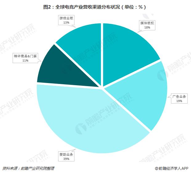 图2:全球电竞产业营收渠道分布状况(单位:%)