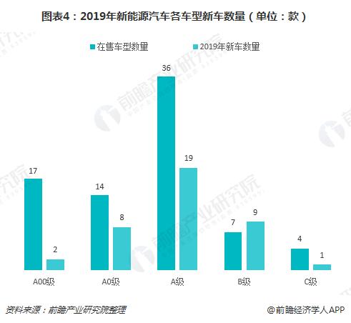 图表4:2019年新能源汽车各车型新车数量(单位:款)