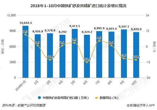 2018年1-10月中国铁矿砂及其精矿进口统计及增长情况