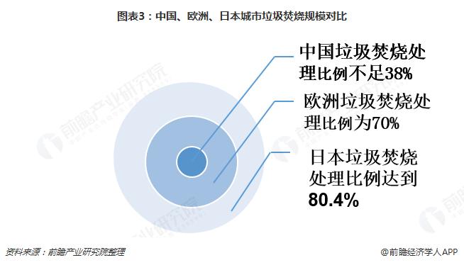 图表3:中国、欧洲、日本城市垃圾焚烧规模对比