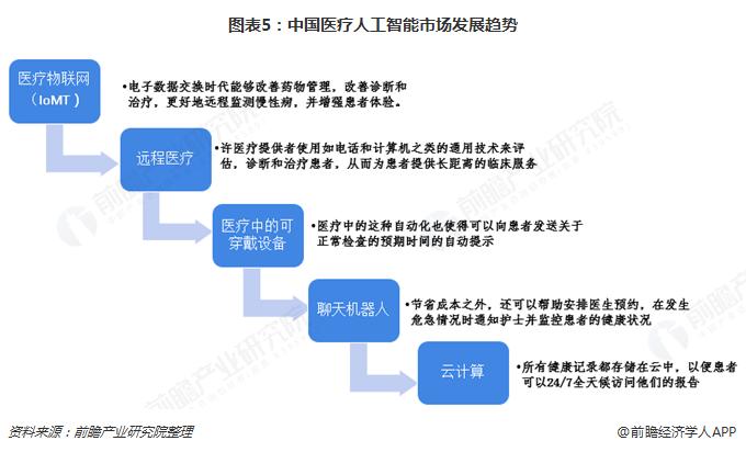 图表5:中国医疗人工智能市场发展趋势