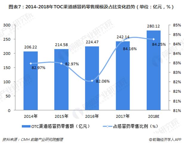 图表7:2014-2018年TOC渠道感冒药零售规模及占比变化趋势(单位:亿元,%)