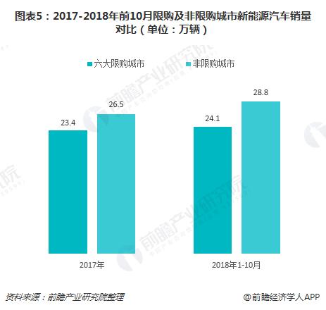 图表5:2017-2018年前10月限购及非限购城市新能源汽车销量对比(单位:万辆)