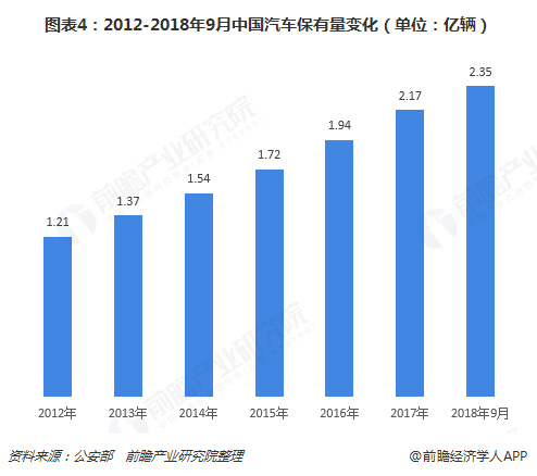 图表4:2012-2018年9月中国汽车保有量变化(单位:亿辆)