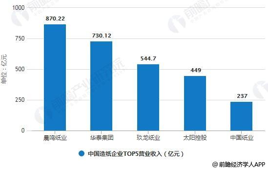 2017年中国造纸企业TOP5营业收入统计情况