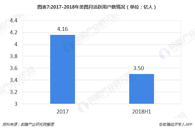 图表7:2017-2018年美图月活跃用户数情况(单位:亿人)