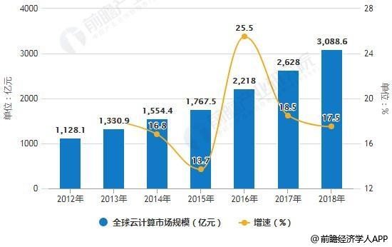 2012-2018年全球云计算市场规模统计及增长情况预测