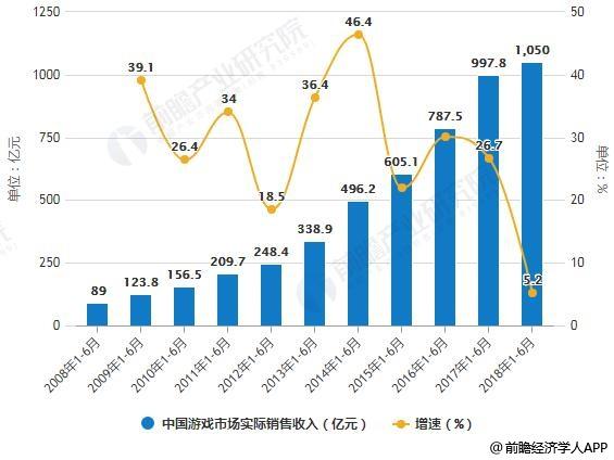 2008-2018年H1中国游戏市场实际销售收入统计及增长情况