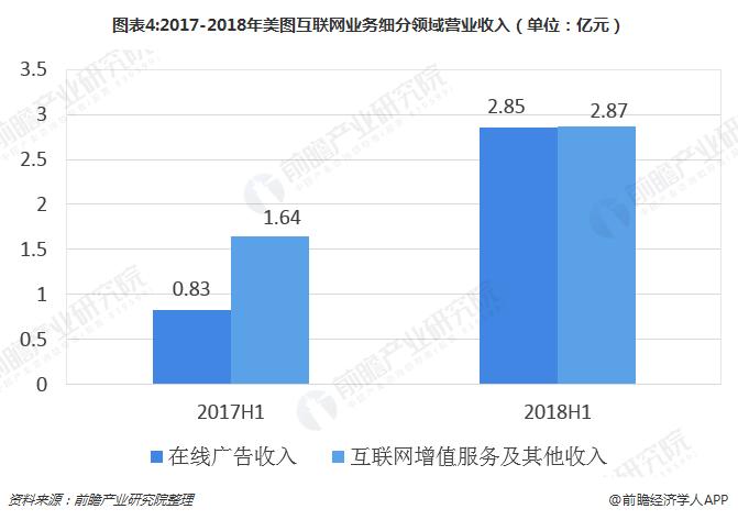 图表4:2017-2018年美图互联网业务细分领域营业收入(单位:亿元)