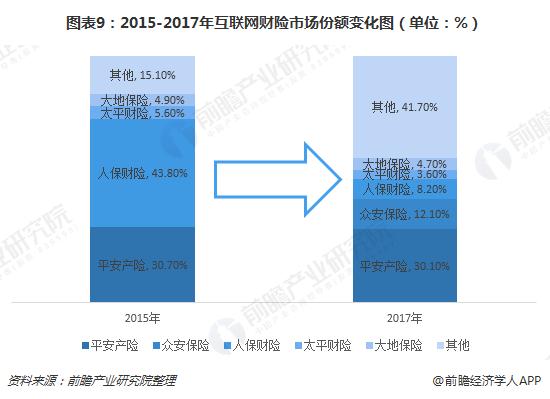 图表9:2015-2017年互联网财险市场份额变化图(单位:%)