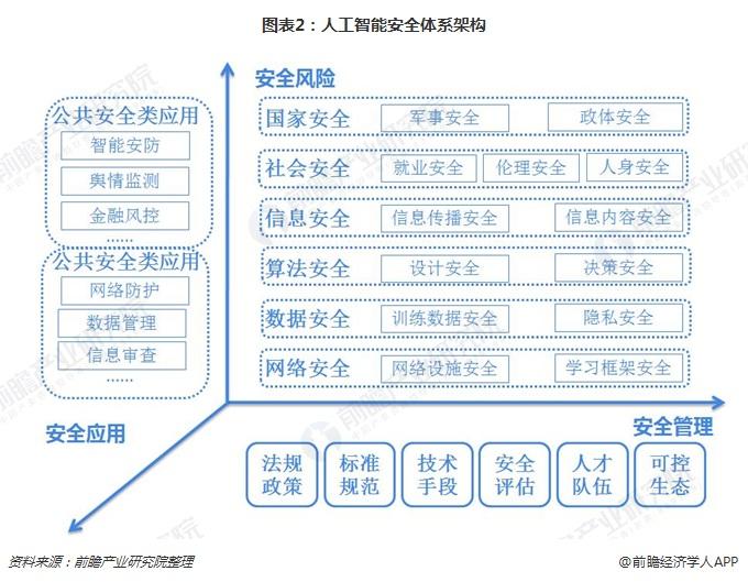 图表2:人工智能安全体系架构