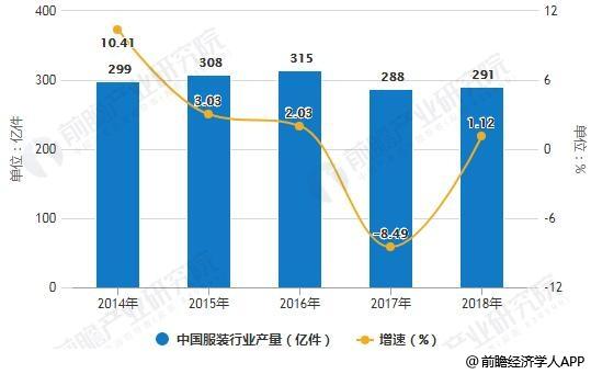 2014-2018年中国服装行业产量统计及增长情况预测