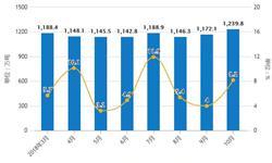 10月成品油行业分析:累计<em>进口量</em>为2714万吨