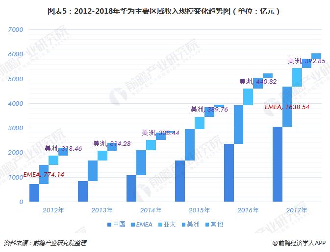 图表5:2012-2018年华为主要区域收入规模变化趋势图(单位:亿元)
