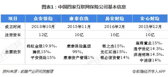 图表1:中国四家互联网保险公司基本信息