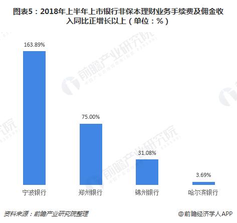 图表5:2018年上半年上市银行非保本理财业务手续费及佣金收入同比正增长以上(单位:%)