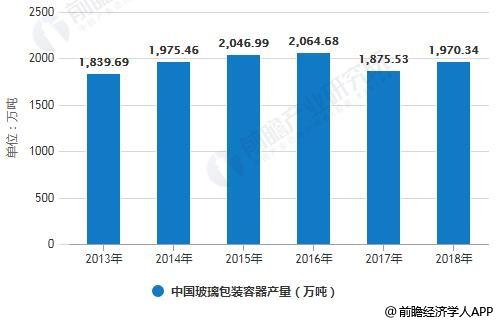 2013-2018年中国玻璃包装容器产量统计情况及预测