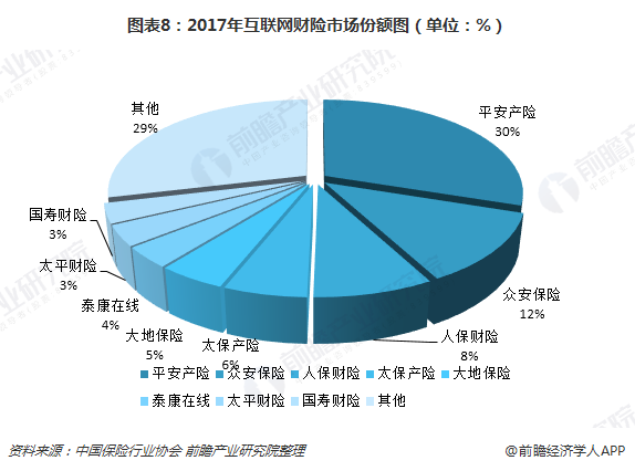 图表8:2017年互联网财险市场份额图(单位:%)