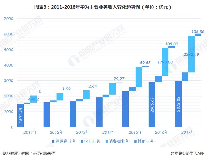 图表3:2011-2018年华为主要业务收入变化趋势图(单位:亿元)