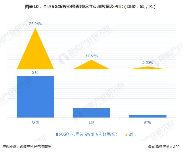 图表10:全球5G新核心网领域标准专利数量及占比(单位:族,%)