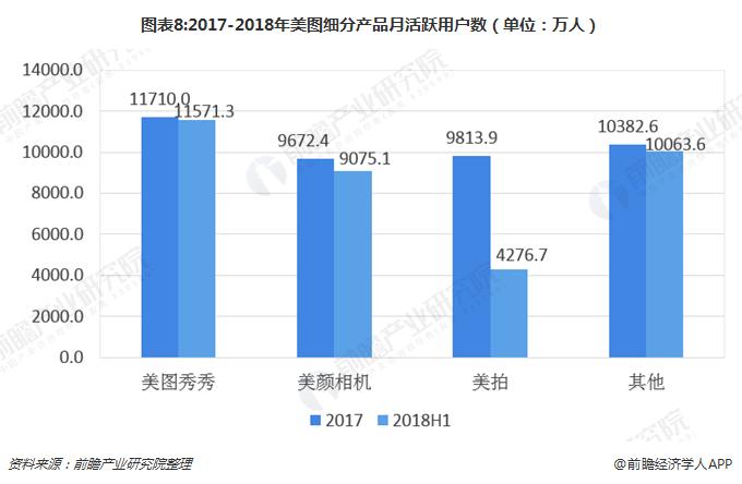 图表8:2017-2018年美图细分产品月活跃用户数(单位:万人)