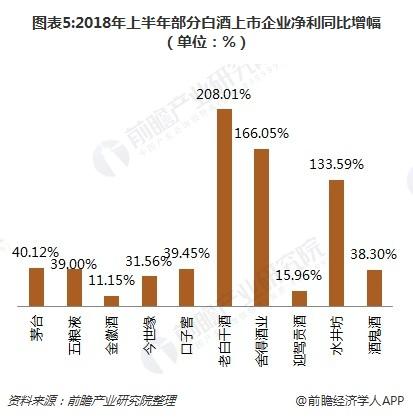 图表5:2018年上半年部分白酒上市企业净利同比增幅(单位:%)