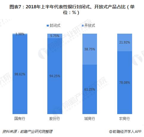图表7:2018年上半年代表性银行封闭式、开放式产品占比(单位:%)