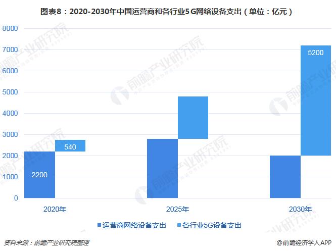 图表8:2020-2030年中国运营商和各行业5G网络设备支出(单位:亿元)