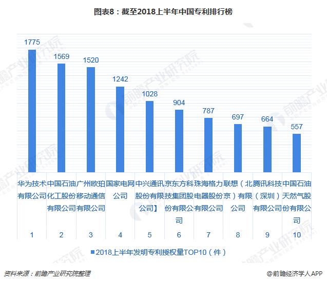 图表8:截至2018上半年中国专利排行榜