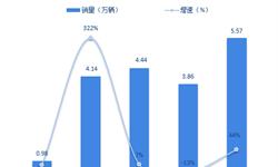 十张图了解2018年1-10月新能源客车市场表现 广州销量大爆发