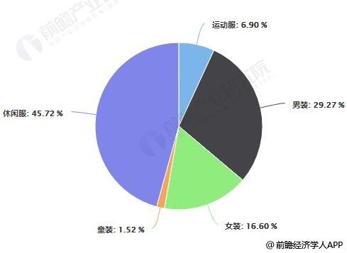 2017年中国服装细分行业营业收入规模占比情况