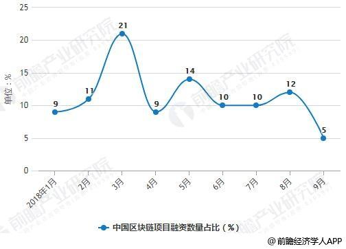 2018年前三季度中国区块链项目融资数量占比统计情况