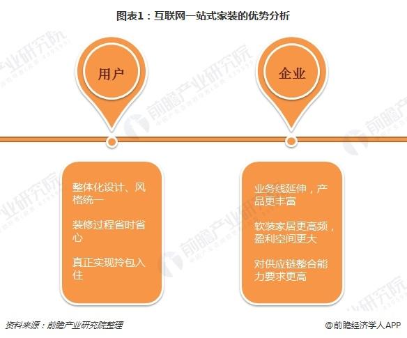 图表1:互联网一站式家装的优势分析