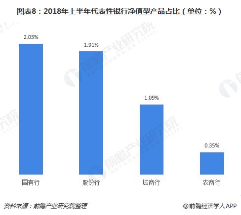 图表8:2018年上半年代表性银行净值型产品占比(单位:%)