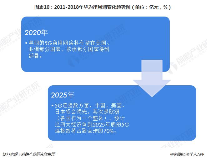 图表10:2011-2018年华为净利润变化<a href=http://www.tzgcjie.com/qushi/ target=_blank class=infotextkey>趋势</a>图(单位:亿元,%)