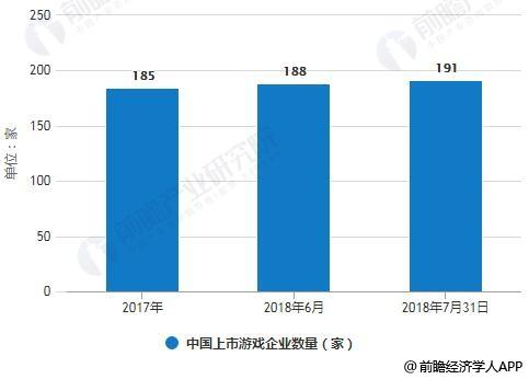 2017-2018年7月31日中国上市游戏企业数量统计情况