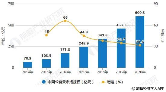 2014-2020年中国云计算市场规模统计及增长情况预测