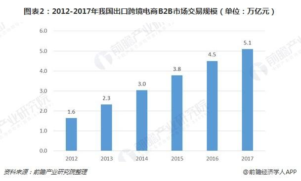 图表2:2012-2017年我国出口跨境电商B2B市场交易规模(单位:万亿元)