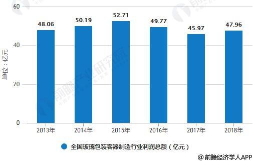 2013-2018年全国玻璃包装容器制造行业利润总额统计情况及预测