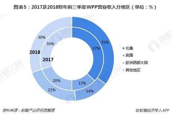 图表5:2017及2018财年前三季度WPP营业收入分地区(单位:%)