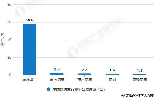 2017年中国网约车行业平台渗透率统计情况