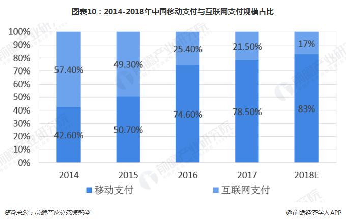 图表10:2014-2018年中国移动支付与互联网支付规模占比