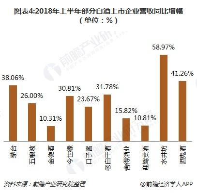 图表4:2018年上半年部分白酒上市企业营收同比增幅(单位:%)