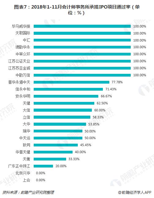 图表7:2018年1-11月会计师事务所承揽IPO项目通过率(单位:%)
