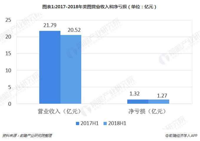 图表1:2017-2018年美图营业收入和净亏损(单位:亿元)