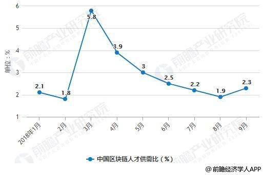 2018年前三季度中国区块链人才供需比统计情况